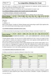 Composition chimique du vivant – Seconde – Cours