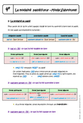 Modalité du passé et du futur - 4ème - Cours - Modal substitutes
