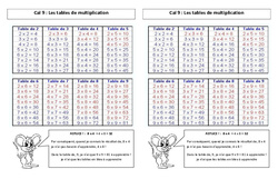 Tables de multiplication – Ce2 – Leçon