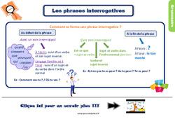 Leçon, trace écrite sur les phrases interrogatives – Ce2