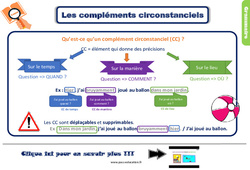 Leçon, trace écrite sur les compléments circonstanciels au Ce2