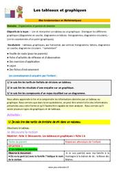 Les tableaux et graphiques – CM1 – CM2 – 6ème – SEGPA – EREA – Décrochage scolaire