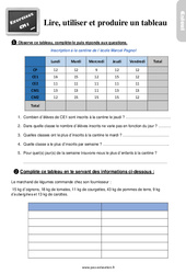Exercices, révisions sur lire, utiliser et produire un tableau - Cm1 avec les corrigés