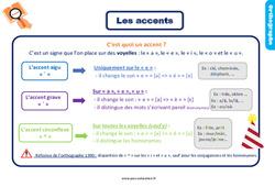 Leçon, trace écrite sur les accents – Ce2