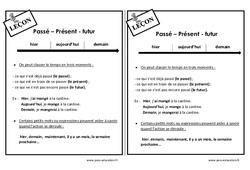 Passé – Présent - futur - Ce1 - Leçon de conjugaison
