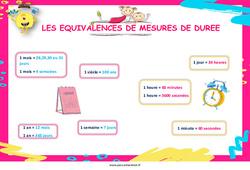 Les équivalences de mesures de durée – Cycle 2 – Cycle 3 – Affiche de classe