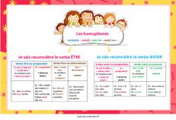 Les homophones es/est/et  - as/a/à - ont/ on – sont/ son - Cycle 2 - Cycle 3 - Affiche pour la classe