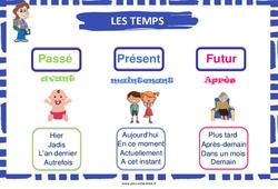 Les temps (Présent, Passé et Futur) - Cycle 2 - Affiche de classe