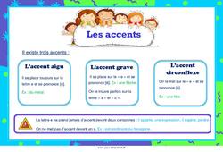 Les accents – Affiche pour la classe – Cycle 3
