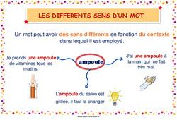 Les différents sens d'un mot - Cycle 2 - Affiche de classe