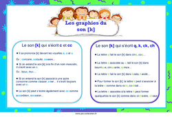 Les graphies du son [k] – Cycle 3 – Affiche de classe