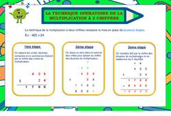 Technique de la multiplication à 2 chiffres - Cycle 2 - Affiche de classe