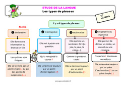 Les types de phrases – Ce2 – Étude de la langue – Leçon