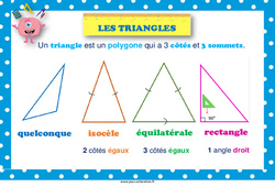 Types de triangles – Ce1 au Cm2 – Affiche