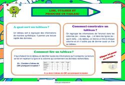 Lire, utiliser et produire un tableau – Cm1 – Cm2 – Affiche