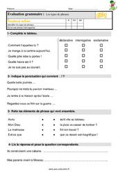 Les types de phrases – Ce1 – Étude de la langue – Evaluation avec les corrections