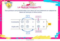 La proportionnalité - Cycle 2 - Cycle 3 - Affiche