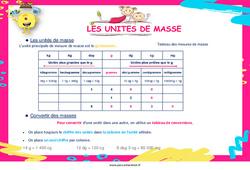 Convertir des unités de masse – Cycle 2 – Cycle 3 – Affiche