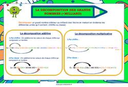 Décomposition des grands nombres – Cycle 2 – Cycle 3 – Affiche