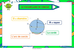 Le vocabulaire du cercle – Cycle 2 – Cycle 3 – Affiche