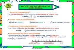 Les fractions décimales sur une droite graduée - Ce2 - Cm1 - Cm2 - Affiche de classe