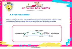 Le calcul des durées - Ce2 - Cm1 - Cm2 - Affiche de classe