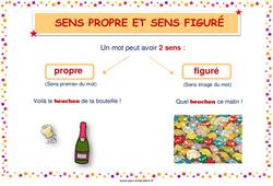Sens propre et sens figuré - Affiche de classe - CP - Ce1 - Ce2 - Cm1 - Cm2