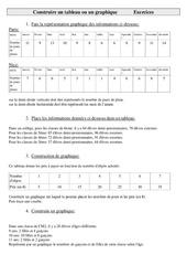 Construire un tableau ou un graphique – Cm2 – Exercices – Gestion des données – Cycle 3