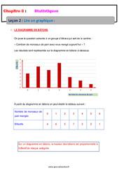 Lire un graphique – 5ème – Statistiques – Cours