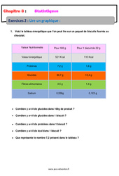 Lire un graphique – 5ème – Statistiques – Exercices avec correction