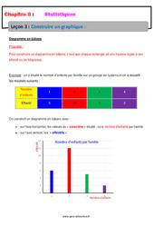 Construire un graphique – 5ème – Statistiques – Cours