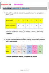 Construire un graphique – 5ème – Statistiques – Exercices avec correction
