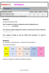 Construire un graphique – 5ème – Statistiques – Evaluation, bilan, contrôle avec la correction