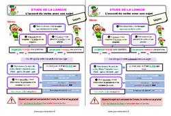 L'accord du verbe avec son sujet – Ce2 – Étude de la langue – Leçon