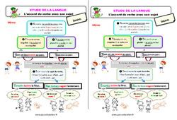L'accord du verbe avec son sujet – Ce1 – Étude de la langue – Leçon