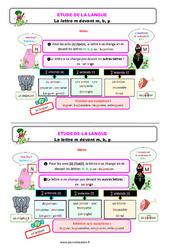 La lettre m devant m, b, p – Ce1 – Étude de la langue – Leçon
