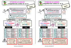 L'imparfait des verbes en -er/-ir au Ce2 – Étude de la langue – Leçon