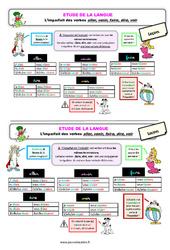 L'imparfait des verbes aller, venir, faire, dire, voir - Ce2 - Étude de la langue – Leçon