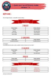 Quels sont les différents modes verbaux? - CRPE2022