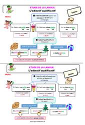 L'adjectif qualificatif – Ce2 – Étude de la langue – Leçon