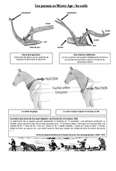 Outils des paysans - Exercices - Moyen âge - Cm1 - Cycle 3: