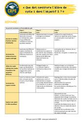 Que doit construire l'élève de cycle 1 dans l'objectif 2? – EPS – CRPE2022
