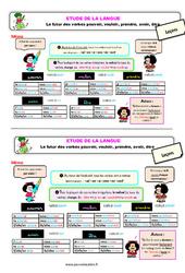 Le futur des verbes : vouloir, pouvoir prendre, avoir, être – Ce2 – Étude de la langue – Leçon