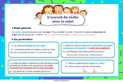 L'accord du verbe avec le sujet au Ce1 - Ce2 - Cm1 - Cm2 - Affiche