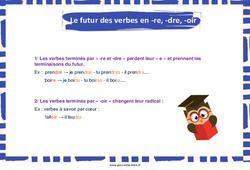 Le futur des verbes en -re, -dre, -oir - Cycle 2 - Affiche de classe