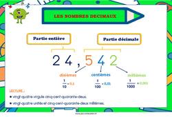 Les nombres décimaux - Cycle 2 - Cycle 3 - Affiche