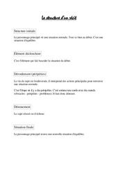 Structure du récit – Cm1 – Cm2 – Leçon – Rédaction – Cycle 3