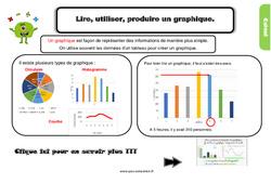 Leçon, trace écrite sur lire, utiliser, produire un graphique au Cm1
