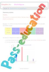 Construire un graphique – 5ème – Statistiques – Séquence complète