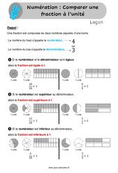Comparer une fraction à l'unité - Leçon pour le Cm1 / Cm2